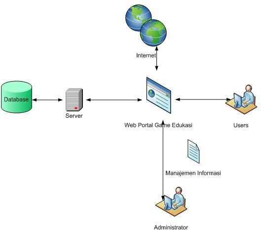 Spesifikasi Kebutuhan Perangkat Lunak (SKPL)